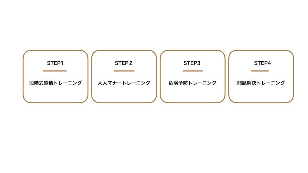 認知トレーニングステップアップイメージ2